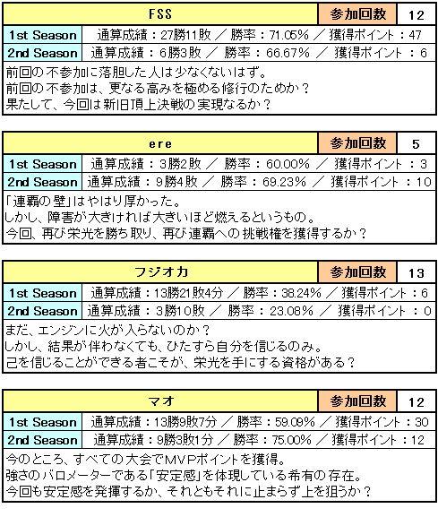 第4回FNBL_2nd_エントリーリスト_3