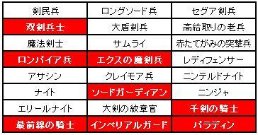 小恋さん企画第2弾剣兵制限