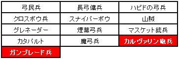 小恋さん企画第2弾射兵制限