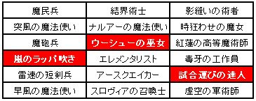 小恋さん企画第2弾魔兵制限