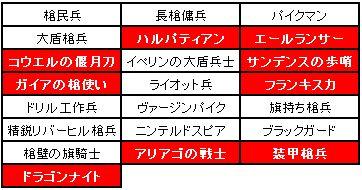 小恋さん企画第2弾槍兵制限
