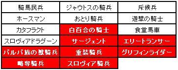 小恋さん企画第2弾騎兵制限
