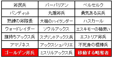 第3回小恋さん企画斧兵制限