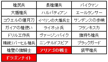 第3回小恋さん企画槍兵制限