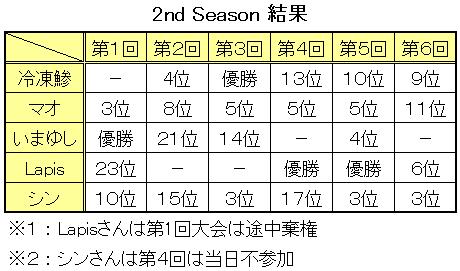 2ndSeason結果(第6回まで)