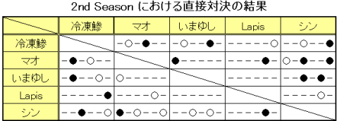 過去の対戦結果(第6回まで)