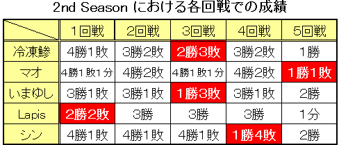 2ndSeason各回戦結果(第6回まで)