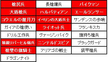 第4回小恋たん企画槍兵制限
