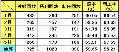 対戦記録(5月)