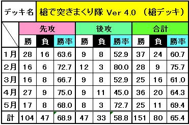 デッキ別成績(5月)_1