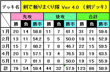 デッキ別成績(5月)_2