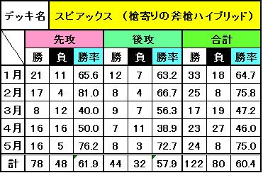 デッキ別成績(5月)_4