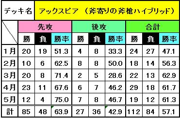 デッキ別成績(5月)_5