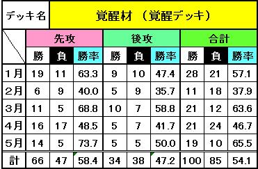 デッキ別成績(5月)_8
