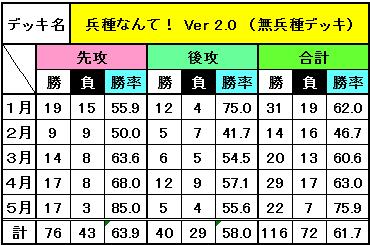 デッキ別成績(5月)_7