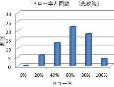 ドロー率と回数(英雄その1~3・先攻)