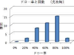 ドロー率と回数(戦術その1~2・先攻)