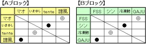 マスターズ予選_1