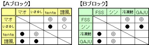 マスターズ予選_2
