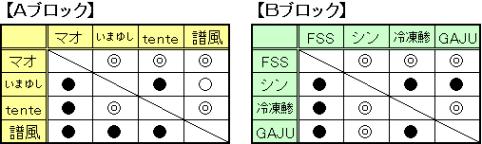 マスターズ予選_3