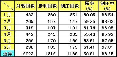 対戦記録(6月)