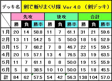 デッキ別成績(6月)_2