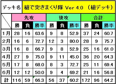 デッキ別成績(6月)_1