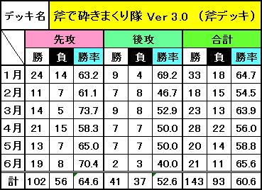 デッキ別成績(6月)_3