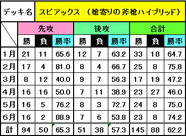 デッキ別成績(6月)_4