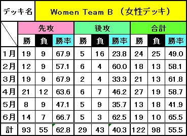 デッキ別成績(6月)_6