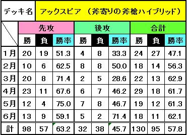 デッキ別成績(6月)_5