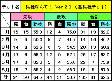 デッキ別成績(6月)_7