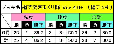 デッキ別成績(6月)_9