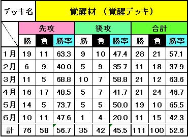 デッキ別成績(6月)_8