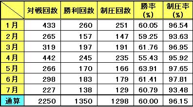 対戦記録(7月)