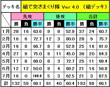 デッキ別成績(7月)_1