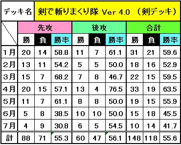 デッキ別成績(7月)_2