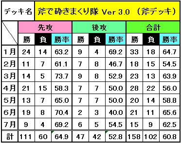 デッキ別成績(7月)_3