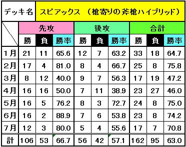 デッキ別成績(7月)_4
