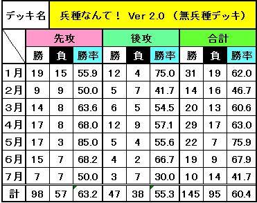 デッキ別成績(7月)_7
