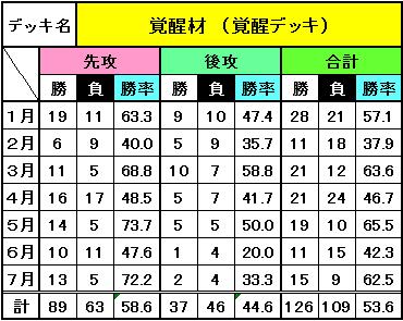 デッキ別成績(7月)_8