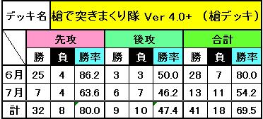 デッキ別成績(7月)_9