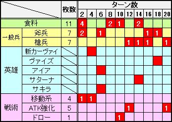 3回戦のドロー