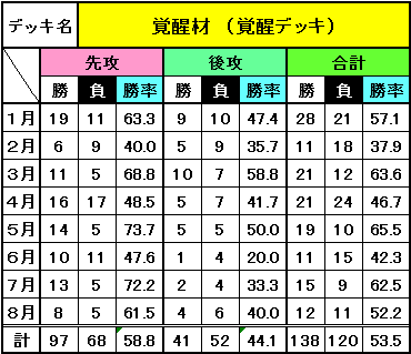 8月までのデッキ別成績_8