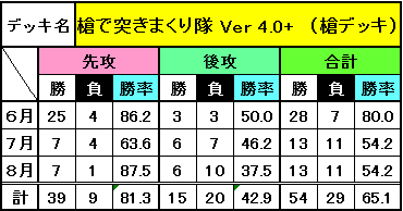 8月までのデッキ別成績_9