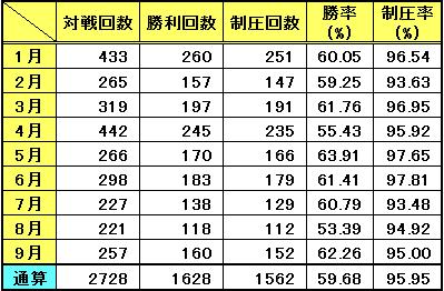 9月までの対戦成績