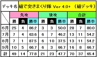 9月までのデッキ別成績_9