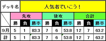 9月までのデッキ別成績_10