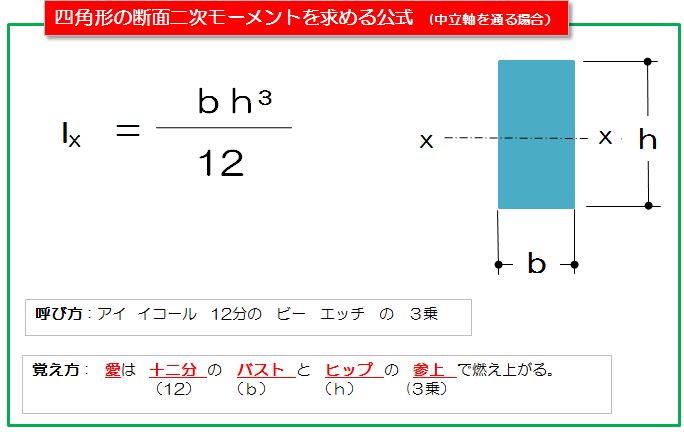 断面二次モーメント(中立軸)-2