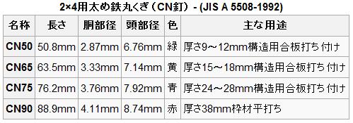 CN釘規格表